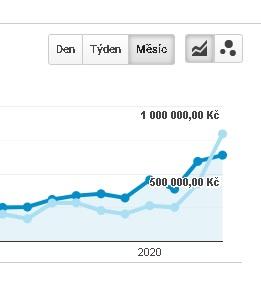 zpětné odkazy a nárůst tržeb